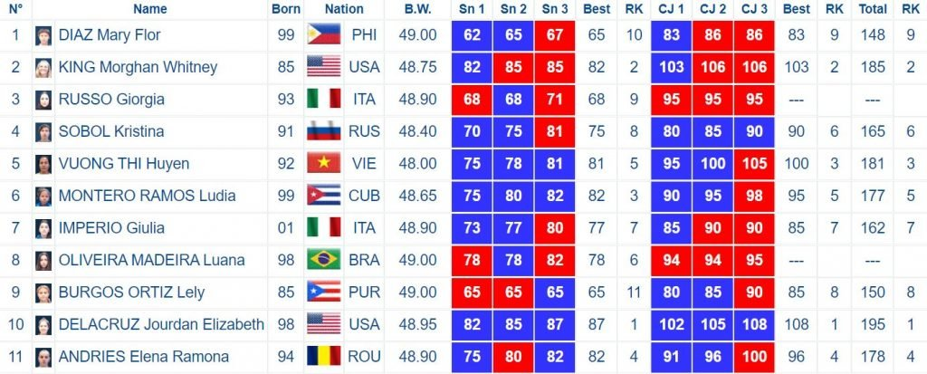 49kg Women Results from the Rome 2020 Weightlifting World Cup