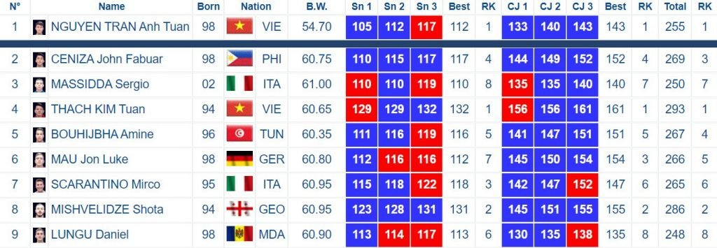 Men's 55/59A results from the Rome 2020 Weightlifting World Cup