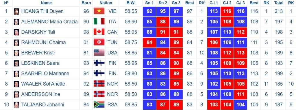 59kg Women Results from the Rome 2020 Weightlifting World Cup