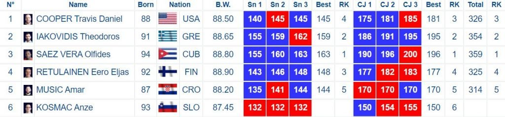 Men's 89A results from the Rome 2020 Weightlifting World Cup