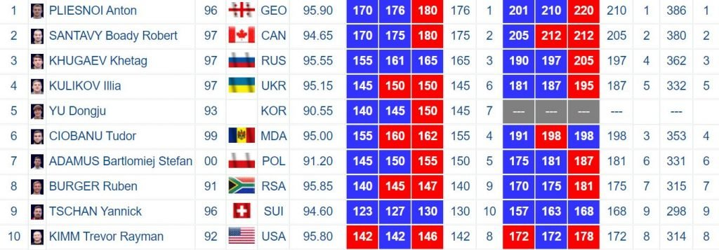 Men's 96A results from the Rome 2020 Weightlifting World Cup