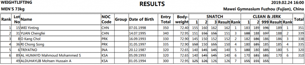 Results - IWF World Cup 2019 | Weightlifting House